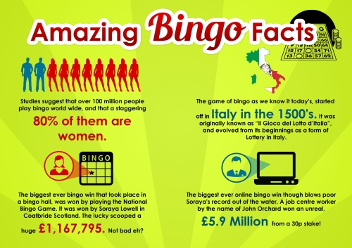 Little Known Facts and Tidbits Regarding the Game of Bingo